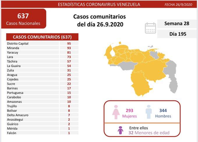 Venezuela suma 667 nuevos casos y nueve fallecidos por COVID-19