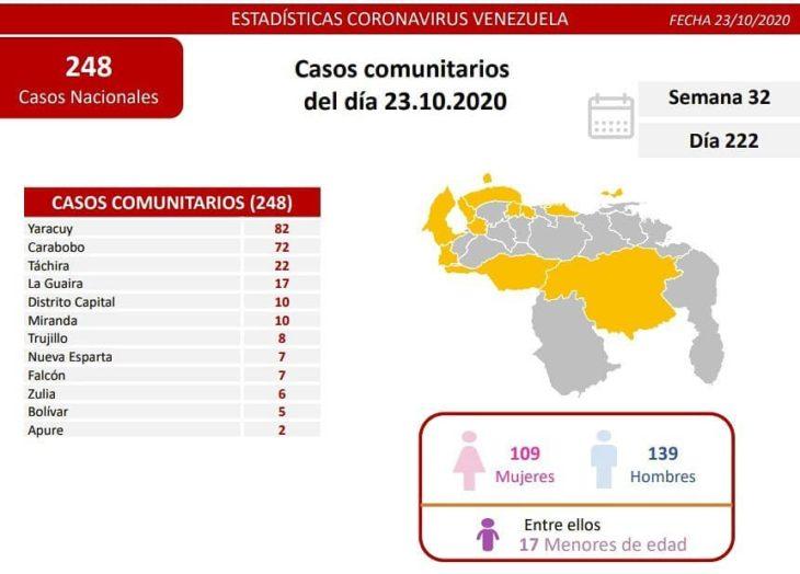 Venezuela reportó 424 nuevos contagios de la Covid-19