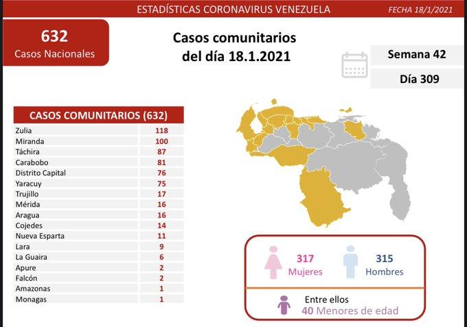 641 casos de Covid se registraron en Venezuela el 18 de enero