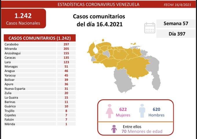 Mueren 19 personas más por la covid-19 en Venezuela