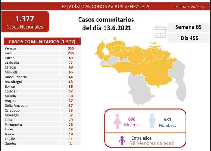 Venezuela reporta más de 1.400 casos de coronavirus en 24 horas